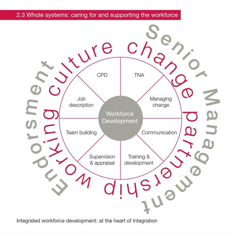 Integrated Workforce image