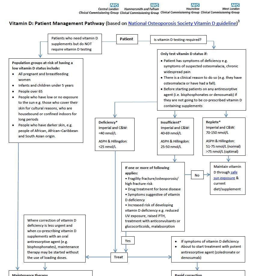 vitamin d in pregnancy guidelines